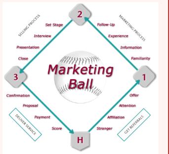MarketingBall